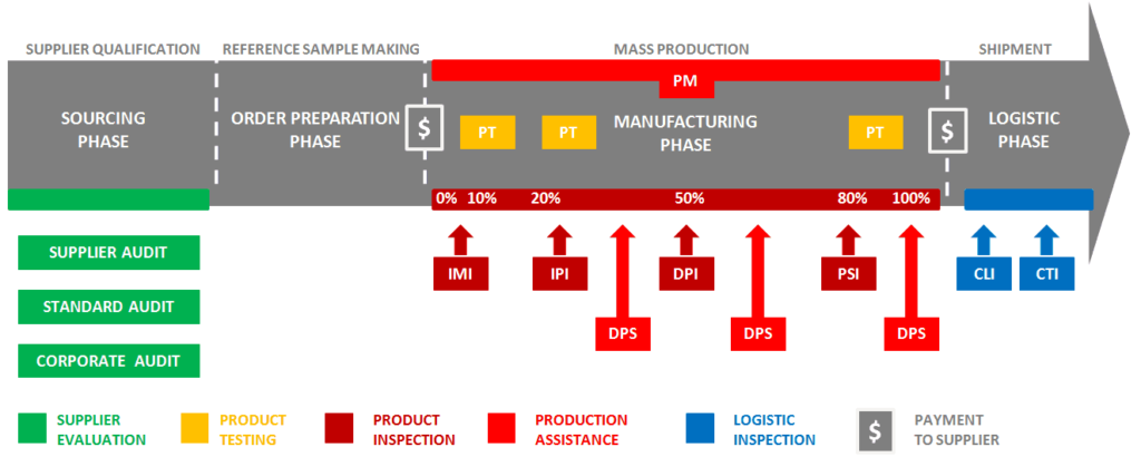third-party-product-inspection-process-flow